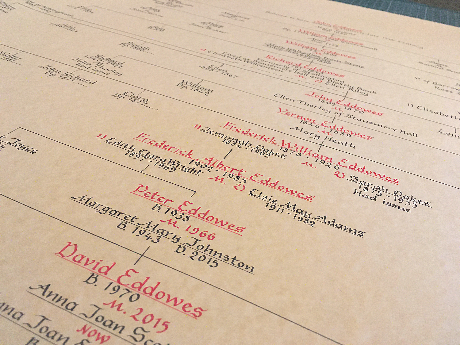 Traditional calligraphy family tree pedigree